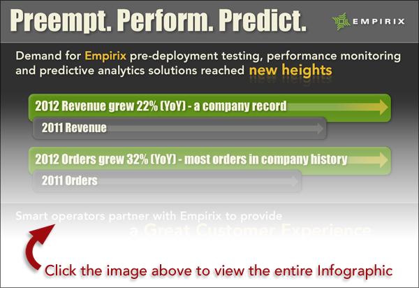 2012 Empirix Momentum Infographic